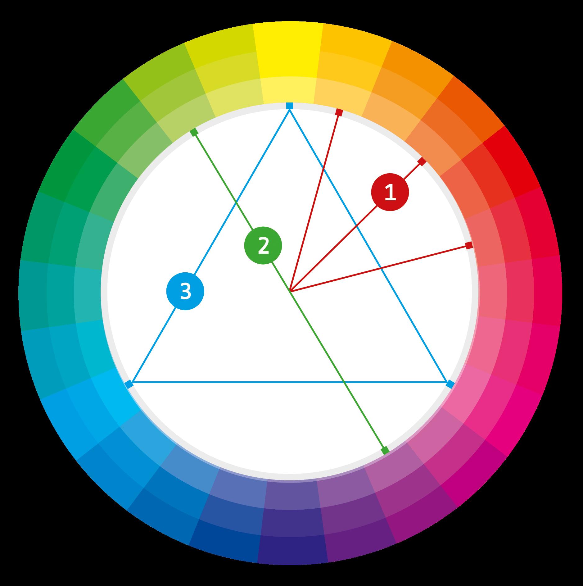 Kleine Farbenlehre Teil 3 Farben Anhand Des Farbkreises Bestimmen